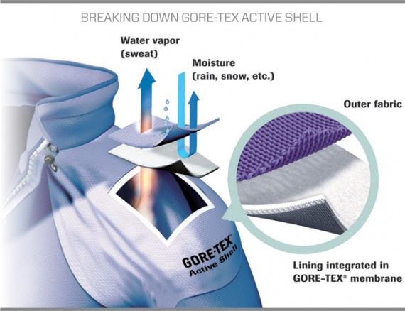 Экипировка: Мембраны типа Gore-Tex и Sympatex