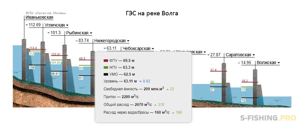 Обзоры: Обзор новой функции картплоттера в эхолотах Практик 7.